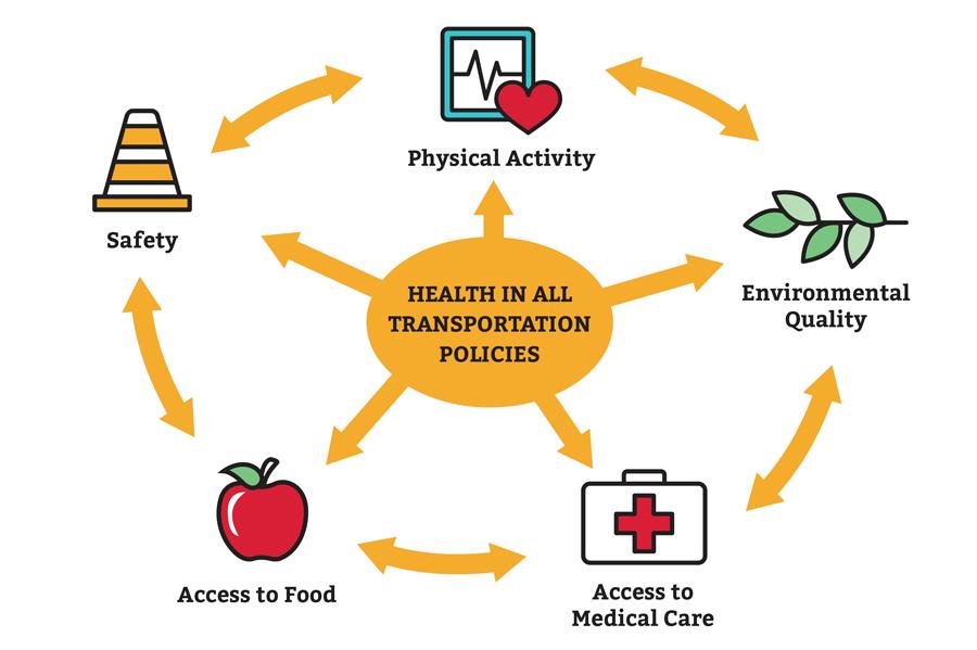 Health & Transportation   MetroPlan Orlando